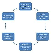 Government business plan format