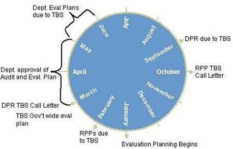 Business Plan Format Guide Entrepreneur